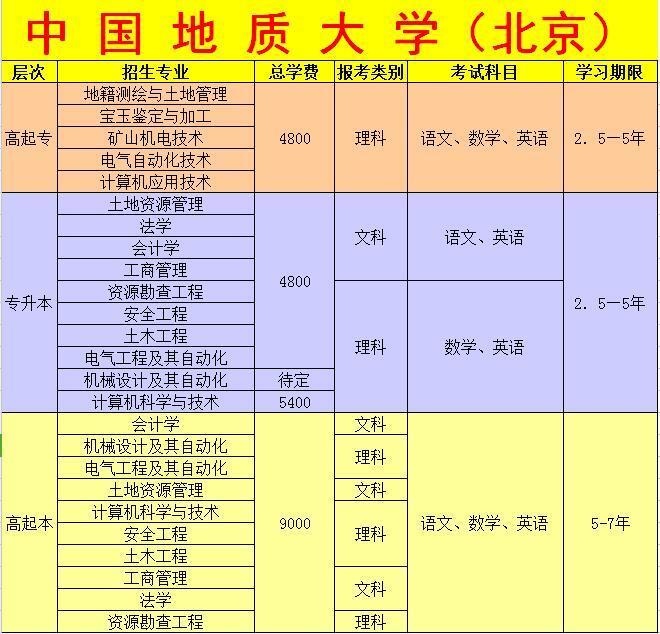 2018年中国地质大学远程教育招生简章